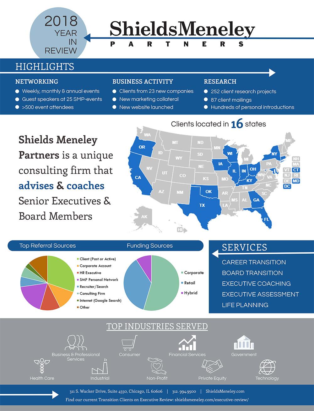 Shields Meneley Partners 2018 Year in Review | Shields Meneley